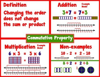 Commutative Property Example = Poster/Anchor Chart with Cards for Students