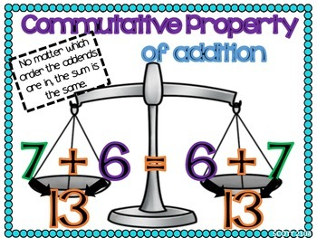 Commutative and Identity Property of Addition Posters