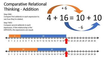 Comparative Relational Thinking Addition Presentation and Teacher Notes