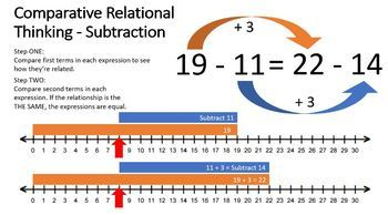 Comparative Relational Thinking Subtraction Presentations and Teacher Notes