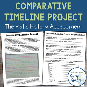 comparative timeline project history assessment for the thematic