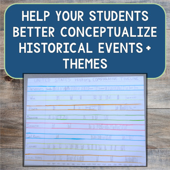 Comparative Timeline Project: History Assessment for the Thematic Classroom