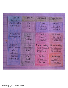 Comparative and Superlative Adjectives Foldable