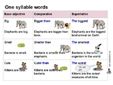 Comparatives and Superlatives Handout
