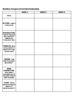 Compare 3 texts Graphic Organizer