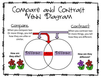 Compare And Contrast Venn Diagram Freebie with Poster