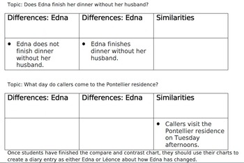 Compare & Contrast Edna in The Awakening, Edna or Leonce Pontellier Diary Entry