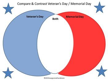 Compare & Contrast Veterans Day & Memorial Day Patriotic Venn Diagrams