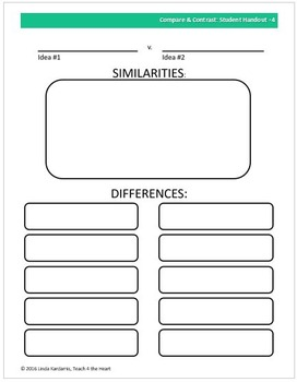 Compare / Contrast Writing Unit for middle school (editable, scaffolded)