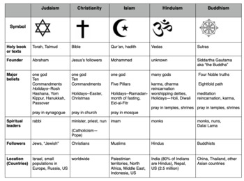 compare world religions chart judaism christianity islam hinduism buddhism. Black Bedroom Furniture Sets. Home Design Ideas