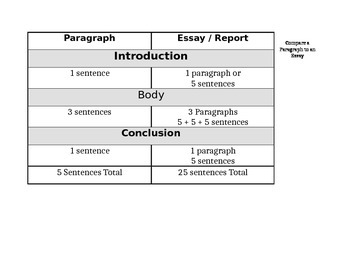 Compare a Paragraph to an Essay Chart