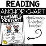 Compare and Contrast Poster (Reading Anchor Chart)