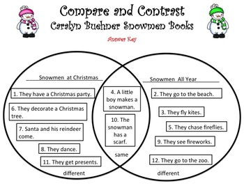 Compare and Contrast Caralyn Buehner's Snowmen Books