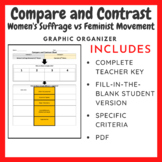 Compare and Contrast Chart: Women's Suffrage Movement vs Feminism