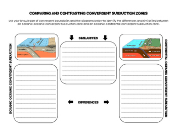 Compare and Contrast Convergent Subduction Zones