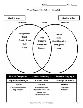 Compare and Contrast Essay Planning: Effectively Using Venn Diagrams