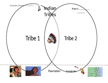 Compare and Contrast Indian Tribes