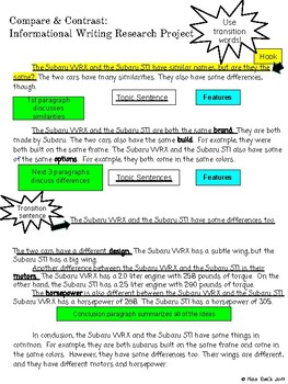 Compare and Contrast Informational Writing Research Project