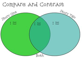 Compare and Contrast Interactive Worksheet