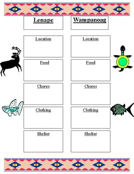 Lenape teaching resources teachers pay teachers compare and contrast native american groups lenape and wampanoag freebie publicscrutiny Image collections