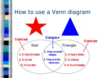 Compare and Contrast PowerPoint Lesson