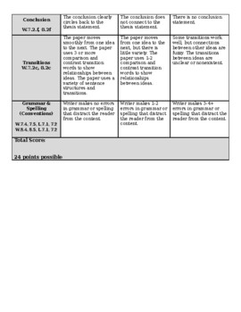 Compare and Contrast Rubric aligned to CCSS