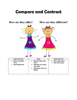 Compare and Contrast Test and Resources Non fiction... common core aligned
