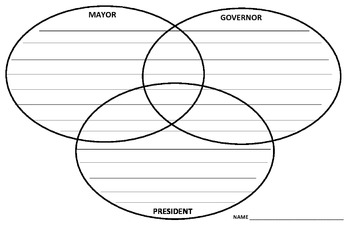 Compare and Contrast Tripple Venn Diagram: Mayor, Governor, President