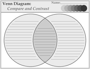 Compare And Contrast Venn Diagram And Paragraph Frame By Hanson Math