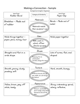 Compare and Contrast Writing plus Categorization