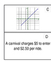 Compare and Order Slope and Initial Value Cards