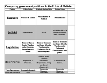Compare & contrast USA & Britain's governments over time