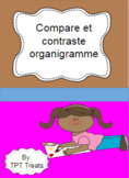 Compare et contraste organigramme