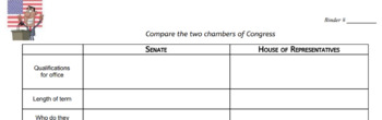 Compare the Senate and House of Representatives Chart
