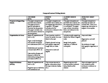 Compare/Contrast Writing Rubric for 5th Grade
