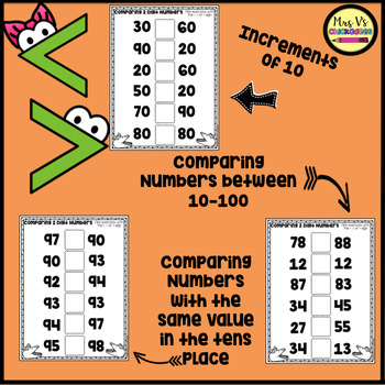Comparing 2 Digit Numbers: Fill in the Blank
