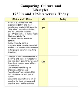 Comparing 50s/60s culture and lifestyle to today - CHC2P