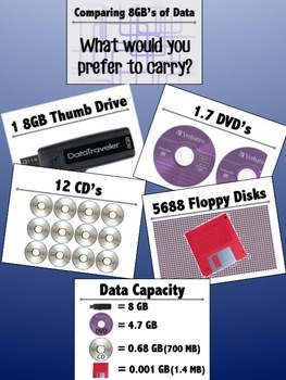 Comparing Amounts and Types of Data Storage (Computer Lab Bulletin Board)