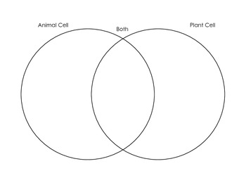 Comparing Animal and Plant Cells Unit