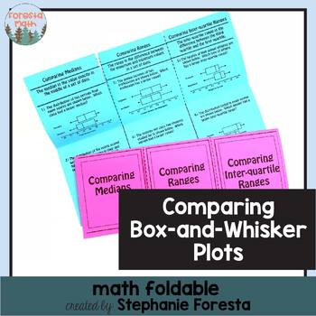 Comparing Box-and-Whisker Plots