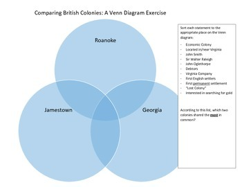 Comparing British Colonies: Venn Diagram Activity