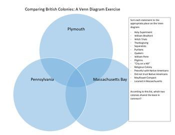 Comparing british colonies venn diagram activity by historyteach27 comparing british colonies venn diagram activity ccuart Image collections