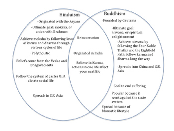 Comparing Buddhism and Hinduism