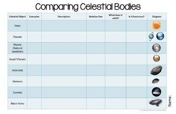 Comparing Celestial Bodies - EDITABLE Graphic Organizer