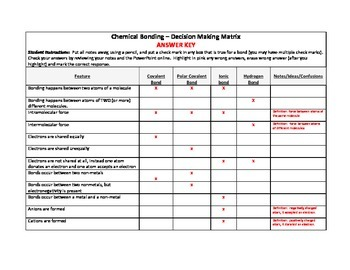 Comparing Chemical Bonds - A Decision Making Matrix Worksheet
