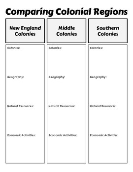 Comparing Colonial Regions