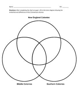 English Colonies Comparison Bundle with Placards