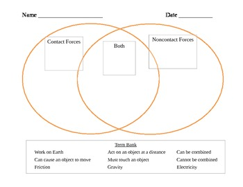 comparing contact and noncontact forces - venn diagram by ... venn diagram nature of force venn diagram state of nature and social contract
