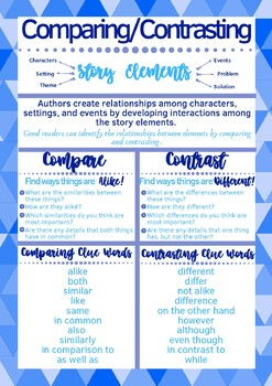 Comparing & Contrasting Anchor Chart