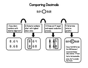 Comparing Decimals Notes